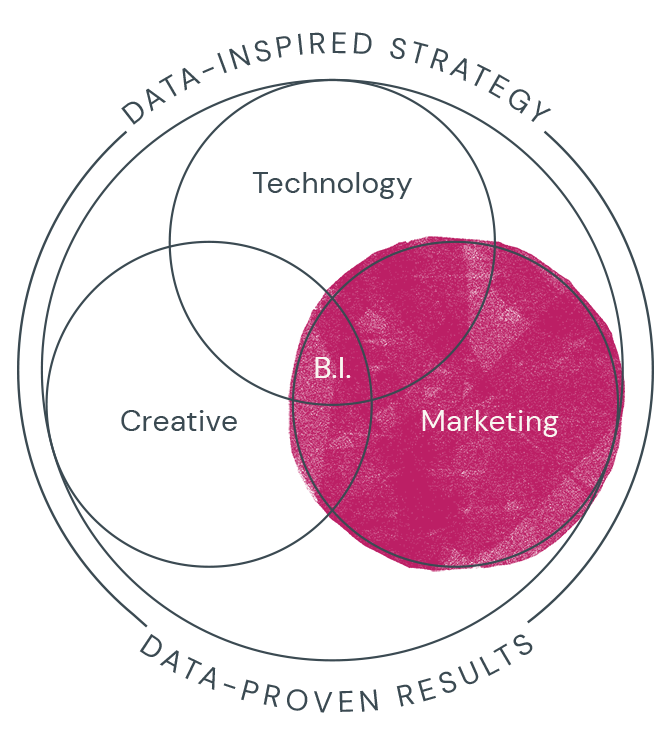 Our Services Marketing Diagram